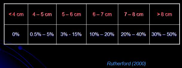 Aggeia.eu - Ρήξη Ανευρύσματος - riksi aneurismatos - Ποιος ο κίνδυνος ρήξης του ανευρύσματος; Είναι ανάλογος του μεγέθους του αν και υπάρχουν πολλοί επιπλέον παράγοντες που μπορεί να οδηγήσουν στη ρήξη. Πιν.1 όπου φαίνεται η πιθανότητα ρήξης ανευρύσματος μικρότερου των 5 εκατοστών
